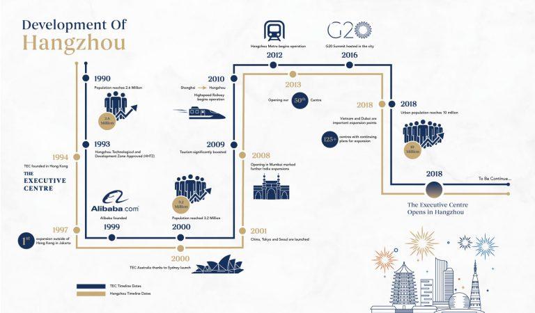 2018_10_4_Blog_Hangzhou-timeline