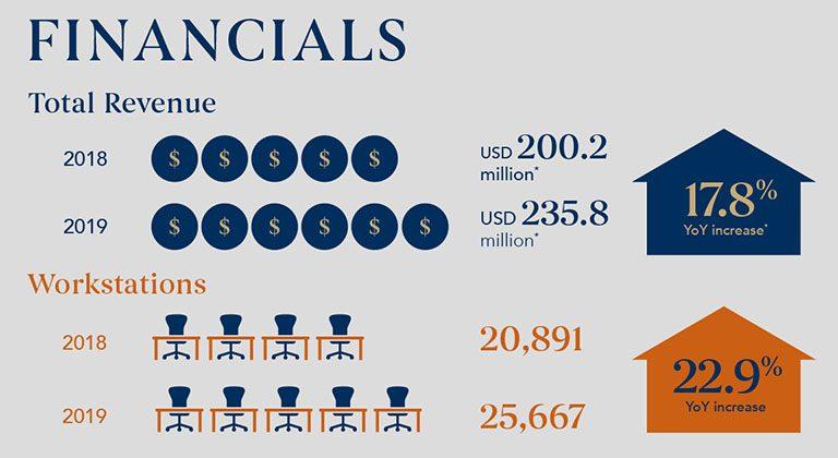 HQ_Financial Factsheet 2019_v3