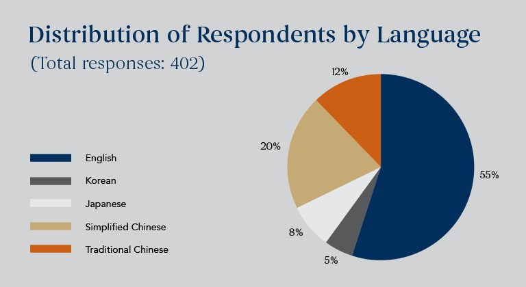 Distribution of respondents by languages