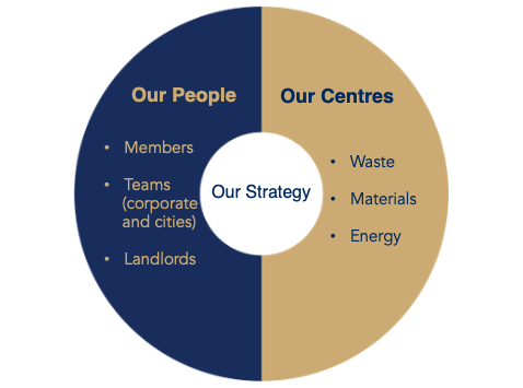 Sustainability-Strategy-2020