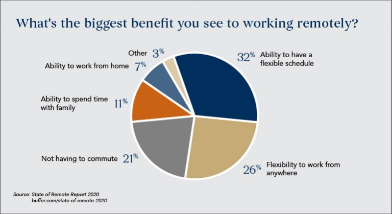 Advantages-of-remote-working_workspace-trend
