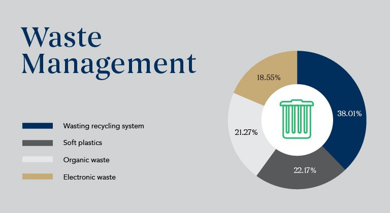 Waste-management_Sustainability-Results
