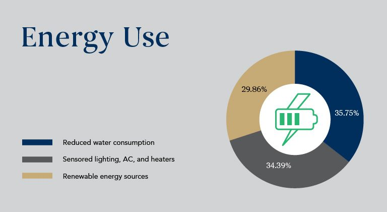 Energy-Use_Sustainability-Results