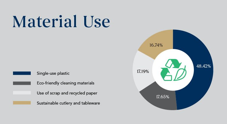 Material-Use_Sustainability-Results