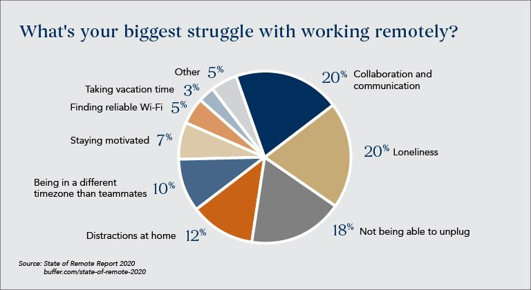 Disadvantages-of-remote-working_workspace-trend