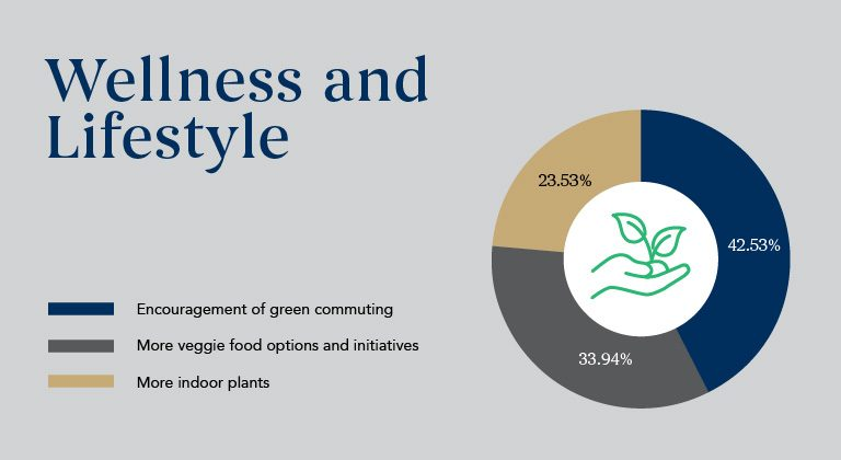 Wellness-and-lifestyle_Sustainability-Results